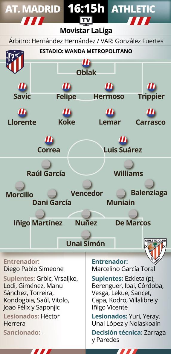 Previa At, Madrid - Athletic